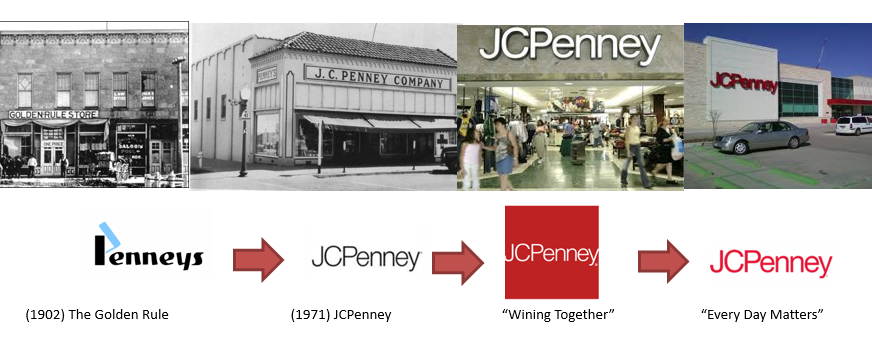 The Evolution Of JCPenney Brand