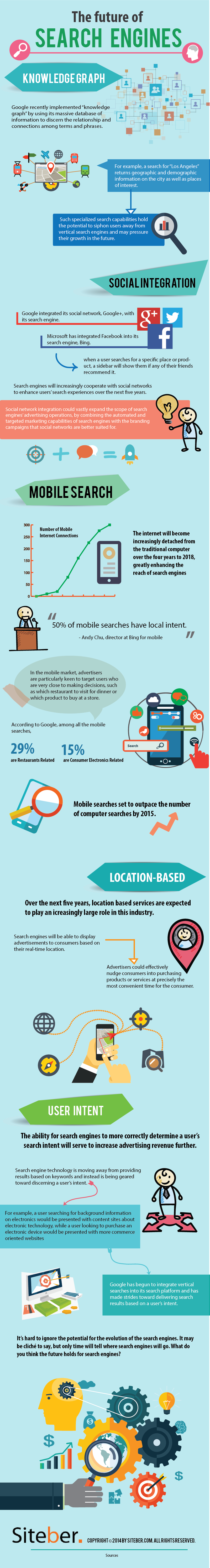 The Future of Search Engines [Infographic] – An Infographic from Siteber