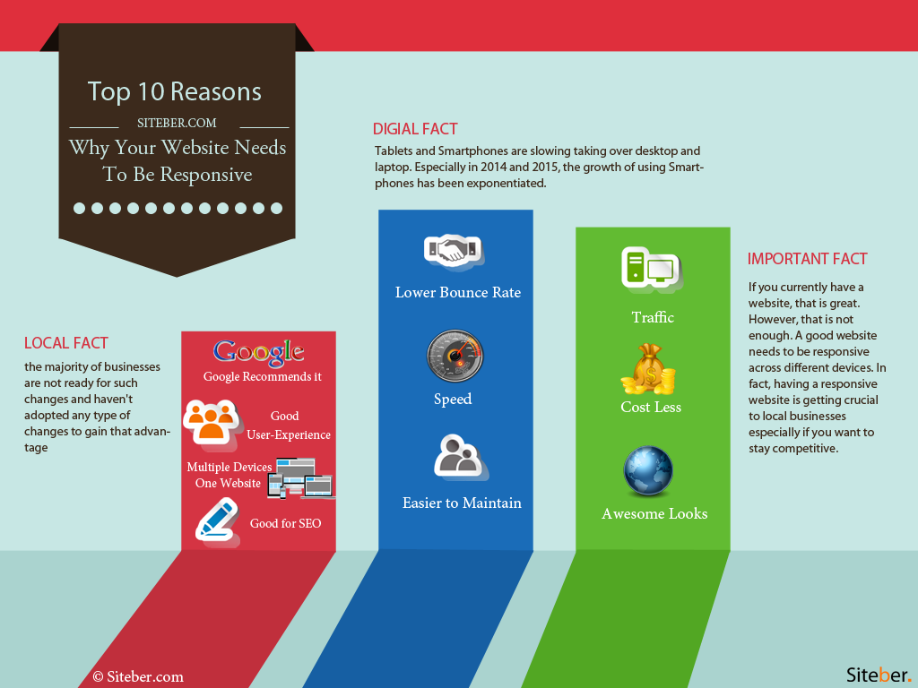 Top 10 Reasons Why Your Website Needs to Be Responsive