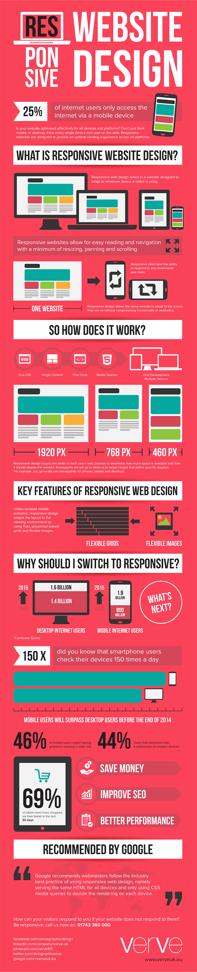 how responsive web design works