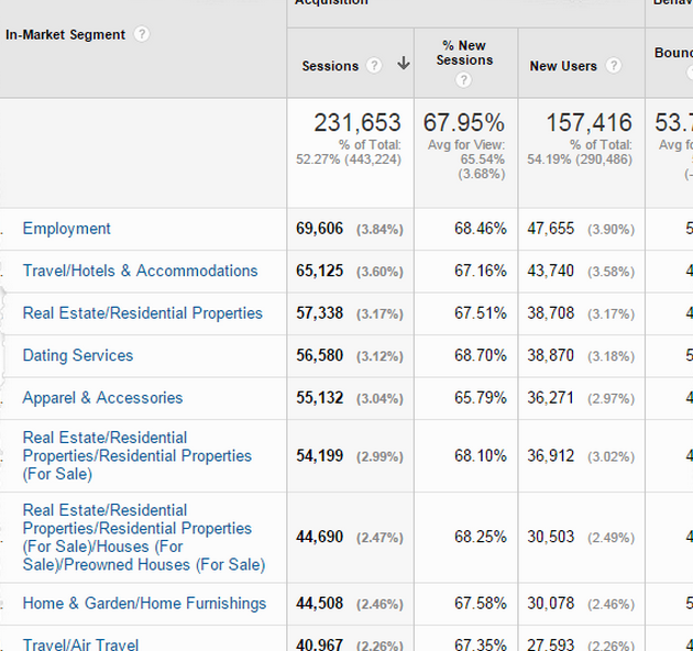 in market segement in google analytics