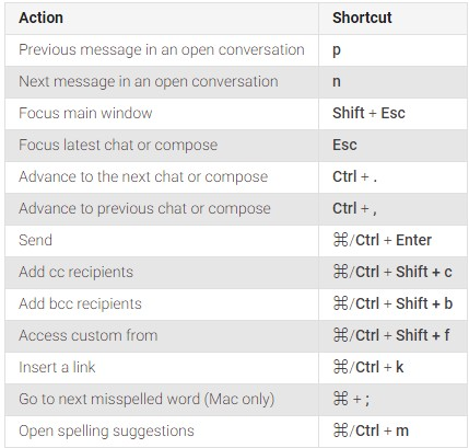 compose and chat shortcuts